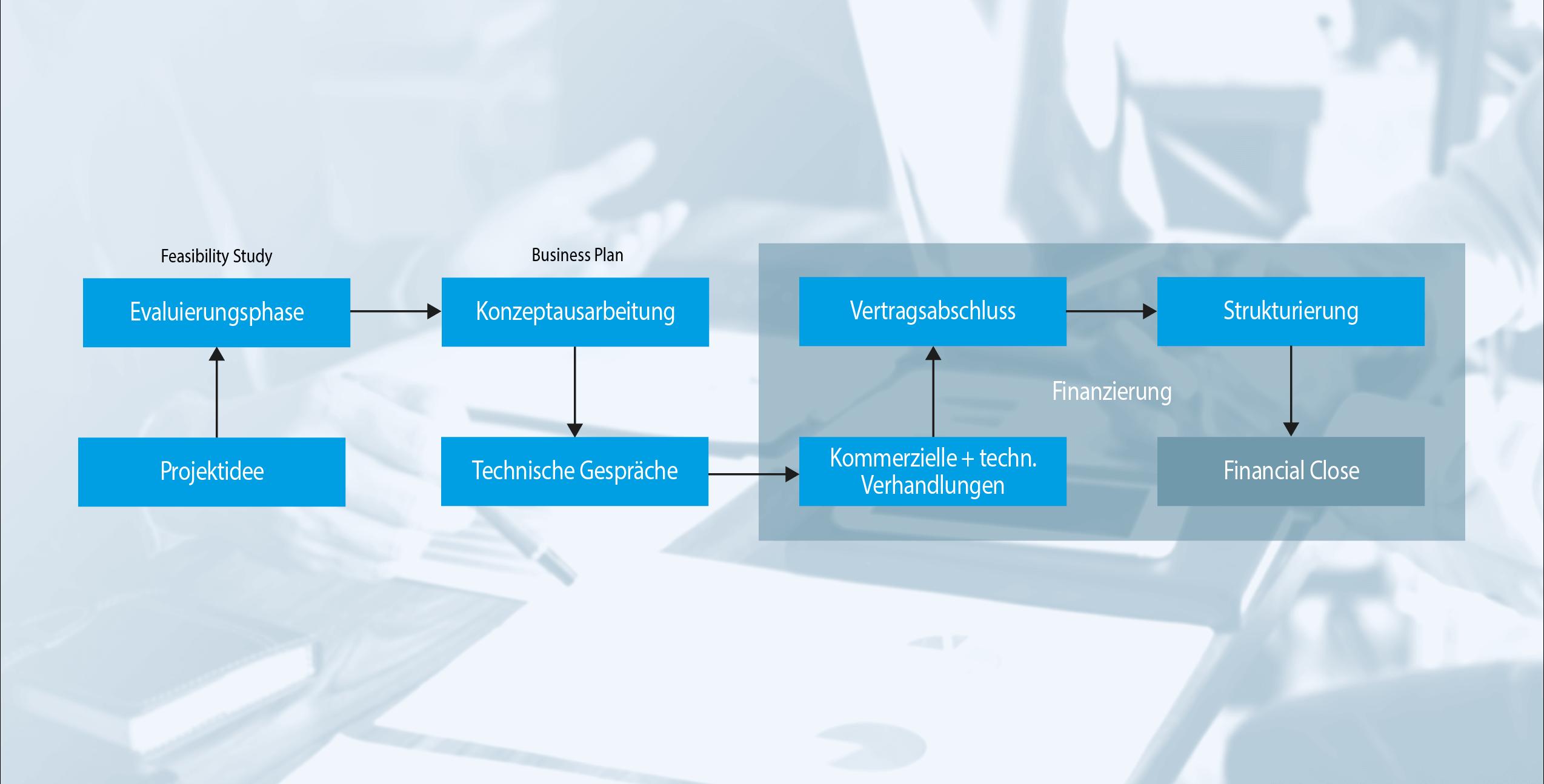 Einbindung der ACE im Projektverlauf