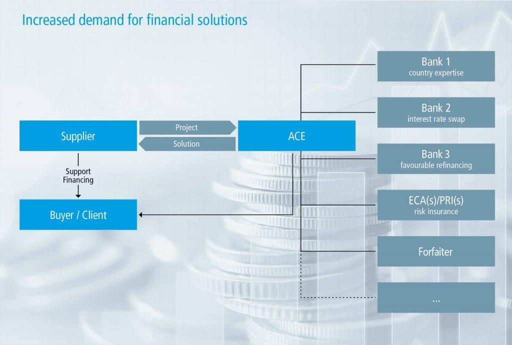 Increased demand für financial solutions