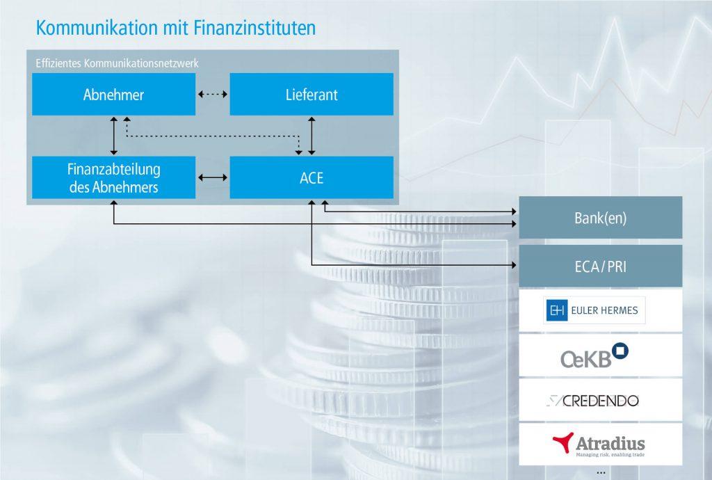 Kommunikation mit Finanzinstituten